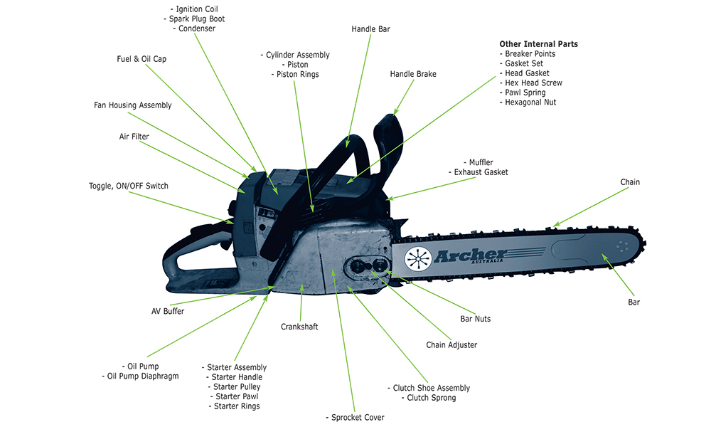 pmd international website the mako range pmd international website Diagram of a Wrench pmd continually seeks to expand and build the mako range to suit the latest model chainsaws, brushcutters, and quick cut saws last year alone we added 500